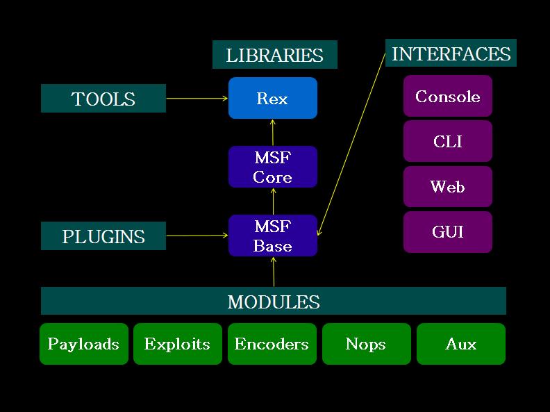 MSF-Architecture